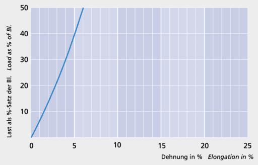 Cup - Load elongation curve - Carl Stahl