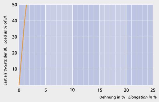 DynaOne HS - Load elongation curve - Carl Stahl