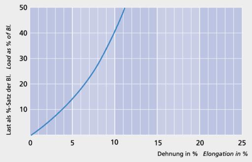 GeoTwist Polyester - Load elongation curve - Carl Stahl