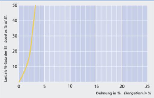 MegaTwin 07 - Load elongation curve - Carl Stahl