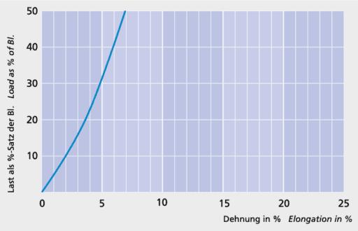 Bleiankerleine - Load elongation curve - Carl Stahl