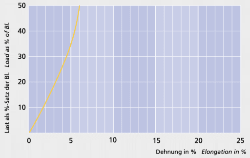 Dyneema Trimm - Load elongation curve - Carl Stahl