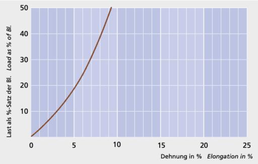 GeoTwist Hempex - Load elongation curve - Carl Stahl